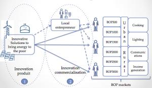 Les innovations de procédés et de commercialisation sont essentielles pour accéder aux marchés BOP.