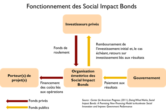 Fonctionnement-Social-Impact-Bonds-5